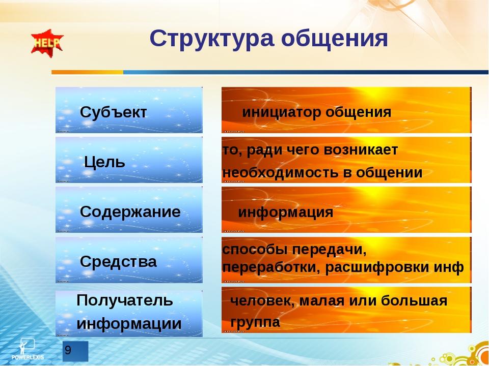 Структура общения Субъект Цель Содержание Средства Получатель информации иниц...