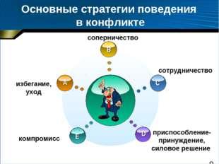 Основные стратегии поведения в конфликте избегание, уход соперничество Add Yo