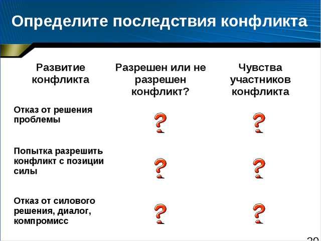 Определите последствия конфликта