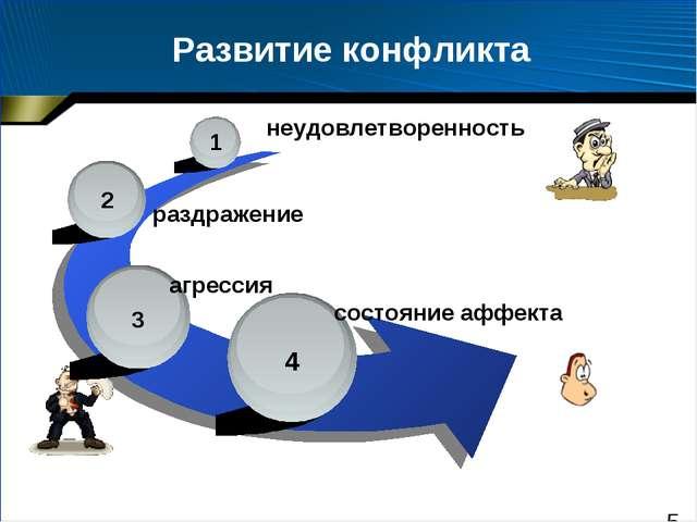 Развитие конфликта 1 2 3 4 неудовлетворенность раздражение агрессия состояние...