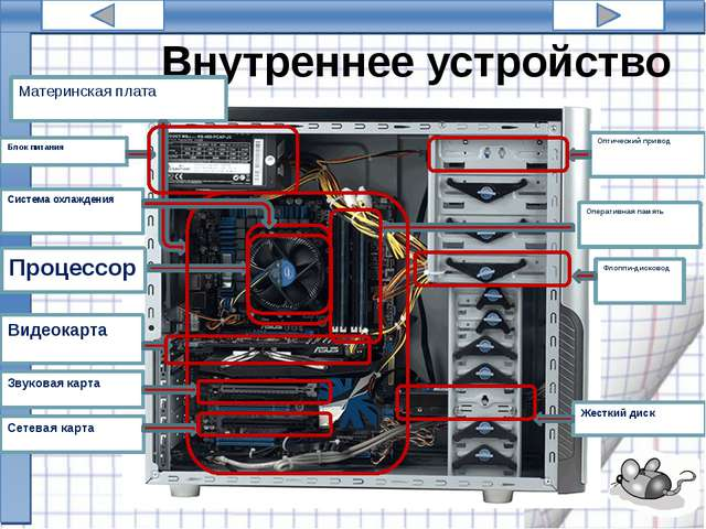 Виды Системных блок 2. Mini Tower 3. Full Tower 4. Midi Tower 1 2 3 4