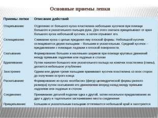 Основные приемы лепки Приемы лепки Описание действий Отщипывание Отделение от
