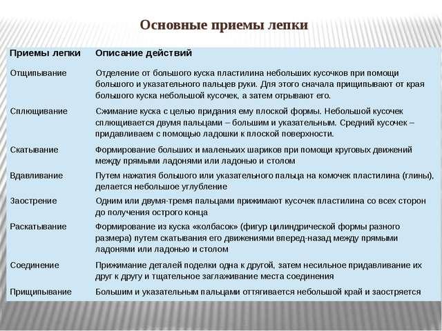 Основные приемы лепки Приемы лепки Описание действий Отщипывание Отделение от...