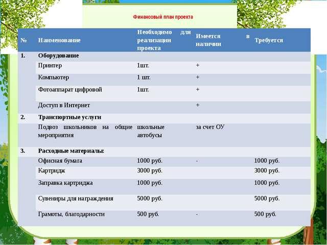 Финансовый план проекта № Наименование Необходимо для реализации проекта Име...