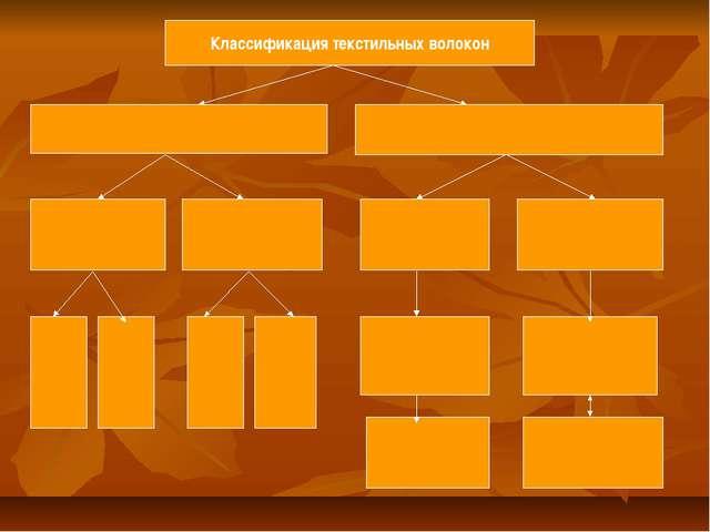 Классификация текстильных волокон