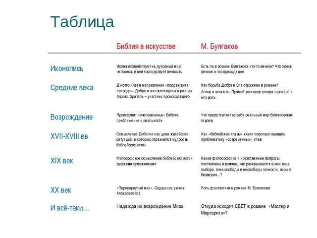 Таблица Библия в искусстве М. Булгаков ИконописьИкона воздействует на духо...