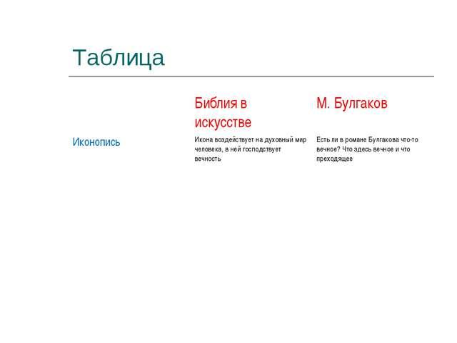 Таблица Библия в искусствеМ. Булгаков ИконописьИкона воздействует на духов...