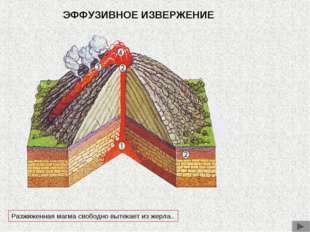 ЭФФУЗИВНОЕ ИЗВЕРЖЕНИЕ Разжиженная магма свободно вытекает из жерла..