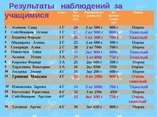 Результаты наблюдений за учащимися ФИО Класс Вес тела (кг) Реальныйвес ранца