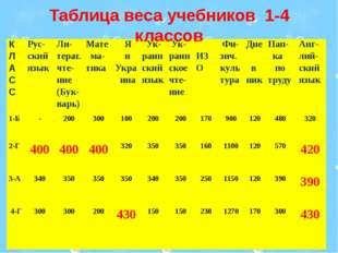 Таблица веса учебников 1-4 классов К Л А С С Рус-ский язык Ли-терат.чте-ние(Б