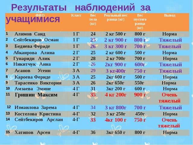 Результаты наблюдений за учащимися ФИО Класс Вес тела (кг) Реальныйвес ранца...