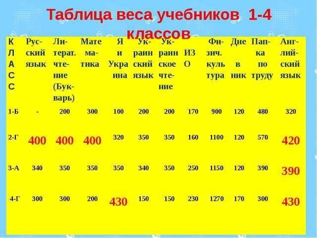 Таблица веса учебников 1-4 классов К Л А С С Рус-ский язык Ли-терат.чте-ние(Б...