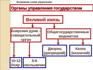 Органы управления государством Великий князь Боярская дума – совещательный ор