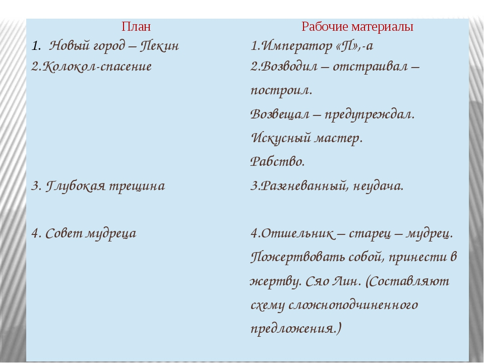 План Рабочие материалы Новый город – Пекин 1.Император«П»,-а 2.Колокол-спасен...