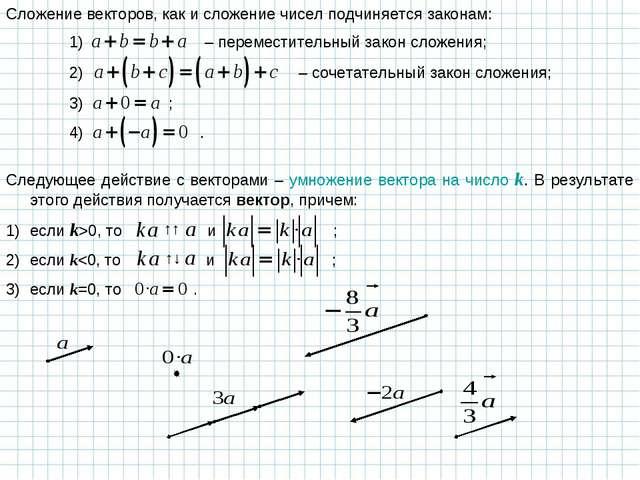 Сложение векторов, как и сложение чисел подчиняется законам: Следующее действ...