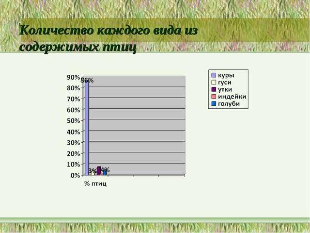 Количество каждого вида из содержимых птиц