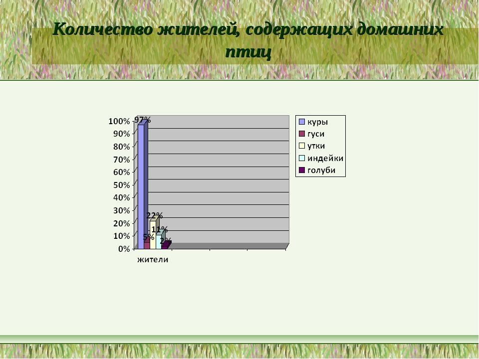 Количество жителей, содержащих домашних птиц
