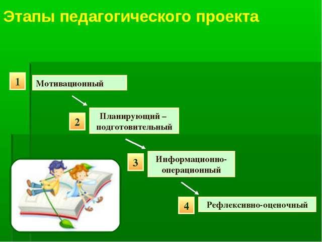 Этапы педагогического проекта 1 Мотивационный 2 Планирующий – подготовительны...