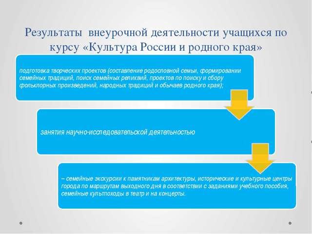 Результаты внеурочной деятельности учащихся по курсу «Культура России и родно...