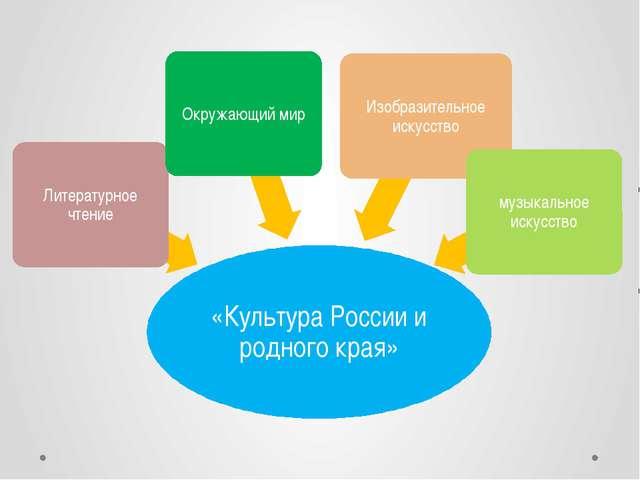 «Культура России и родного края»