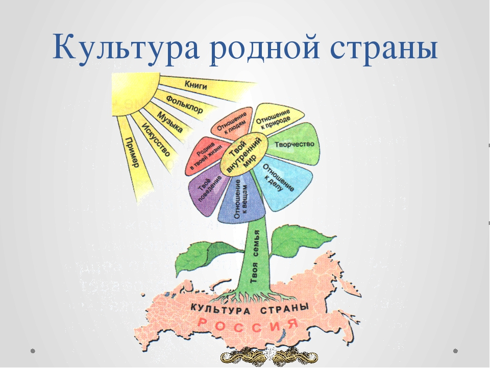 Культура родной страны «Культура России и родного края»