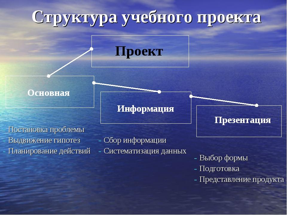 Структура учебного проекта Проект Основная Информация Презентация