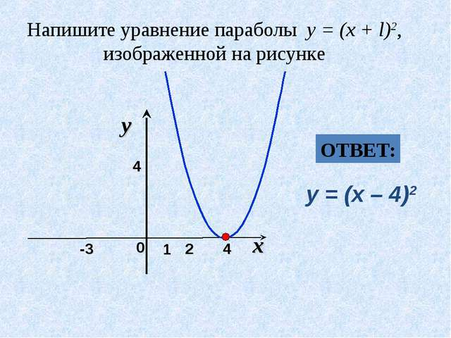 Напишите уравнение параболы y = (x + l)2, изображенной на рисунке x 0 y 1 2 4...