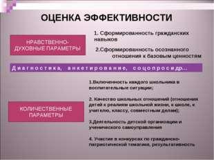 ОЦЕНКА ЭФФЕКТИВНОСТИ НРАВСТВЕННО-ДУХОВНЫЕ ПАРАМЕТРЫ КОЛИЧЕСТВЕННЫЕ ПАРАМЕТРЫ