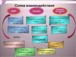 Схема взаимодействия Детская Организация «ДОМ» Родительский клуб «МЫ» Клуб «
