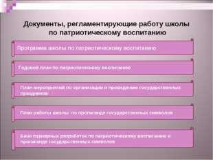 Документы, регламентирующие работу школы по патриотическому воспитанию Програ