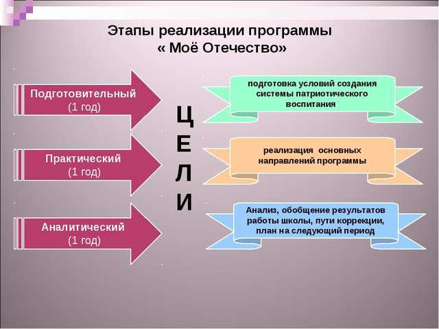 Этапы реализации программы « Моё Отечество» Подготовительный (1 год) Практич...