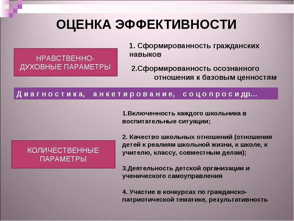 ОЦЕНКА ЭФФЕКТИВНОСТИ НРАВСТВЕННО-ДУХОВНЫЕ ПАРАМЕТРЫ КОЛИЧЕСТВЕННЫЕ ПАРАМЕТРЫ...