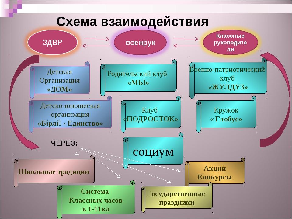 Схема взаимодействия Детская Организация «ДОМ» Родительский клуб «МЫ» Клуб «...