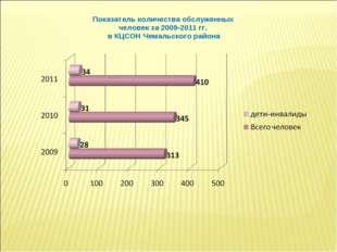 Показатель количества обслуженных человек за 2009-2011 гг. в КЦСОН Чемальског