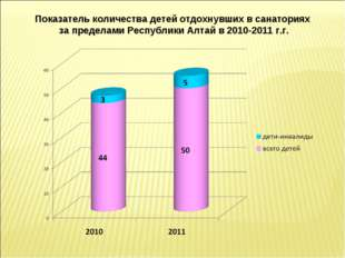 Показатель количества детей отдохнувших в санаториях за пределами Республики