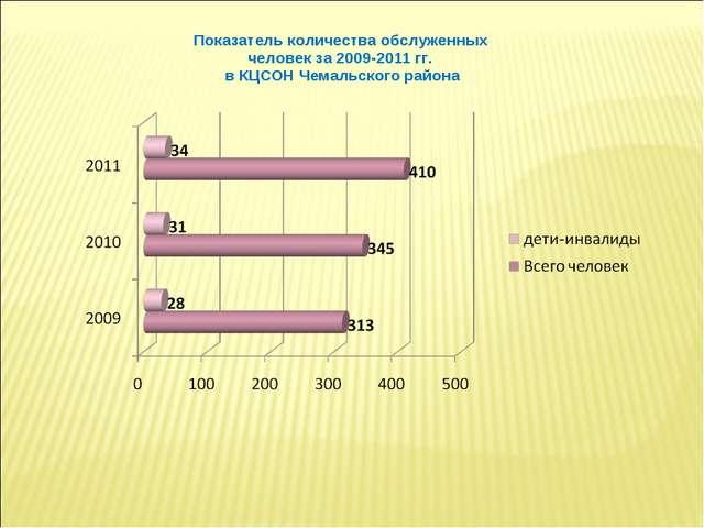 Показатель количества обслуженных человек за 2009-2011 гг. в КЦСОН Чемальског...