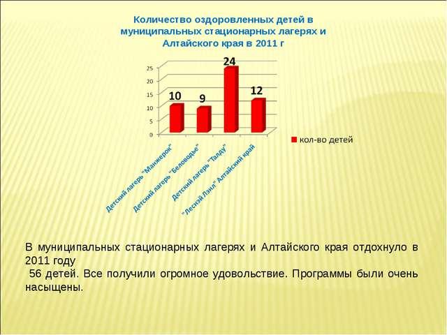 Количество оздоровленных детей в муниципальных стационарных лагерях и Алтайск...
