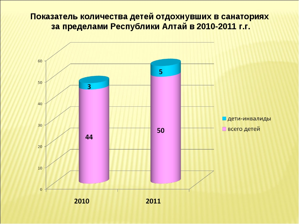 Показатель количества детей отдохнувших в санаториях за пределами Республики...