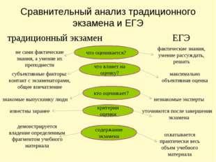 Сравнительный анализ традиционного экзамена и ЕГЭ традиционный экзамен ЕГЭ чт