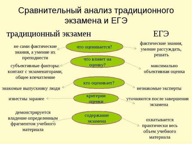 Сравнительный анализ традиционного экзамена и ЕГЭ традиционный экзамен ЕГЭ чт...