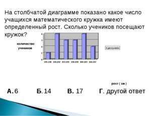 На столбчатой диаграмме показано какое число учащихся математического кружка