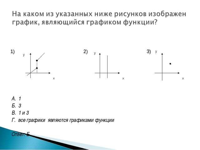 А. 1 Б. 3 В. 1 и 3 Г. все графики являются графиками функции Ответ: Б 1) 2)...