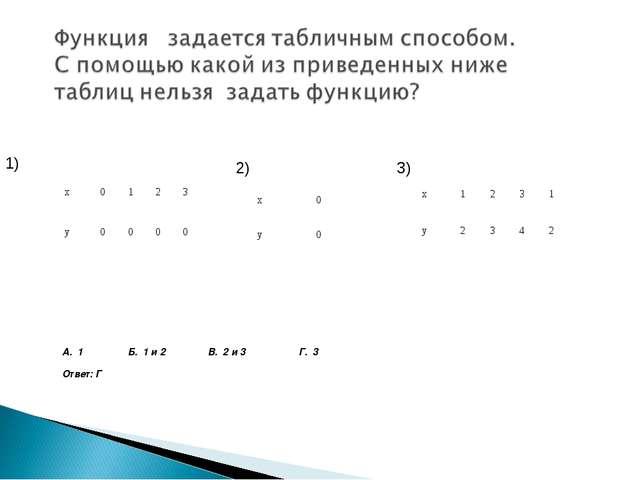 А. 1 Б. 1 и 2 В. 2 и 3 Г. 3 Ответ: Г 1) 2) 3) x0123 y 0000 x0 y 0...
