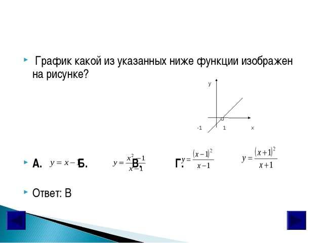График какой из указанных ниже функции изображен на рисунке? А. Б. В. Г. Отв...