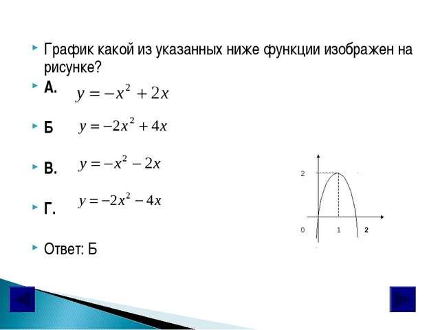 График какой из указанных ниже функции изображен на рисунке? А. Б В. Г. Ответ...
