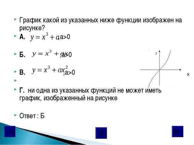 График какой из указанных ниже функции изображен на рисунке? А. ,a>0 Б. ,a>0...
