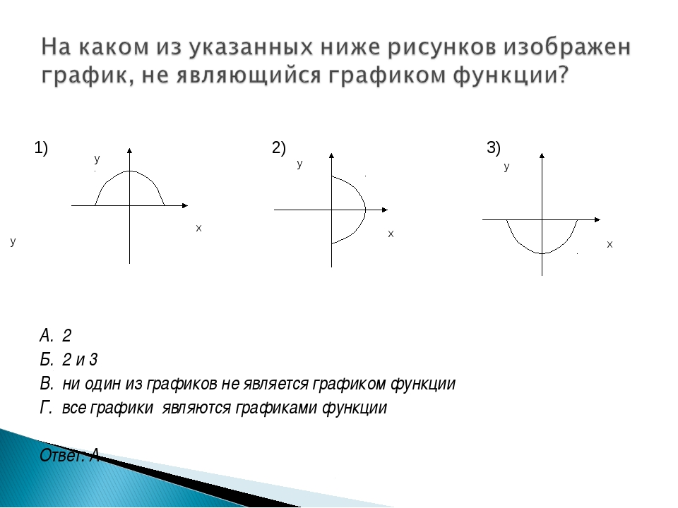 А. 2 Б. 2 и 3 В. ни один из графиков не является графиком функции Г. все гра...