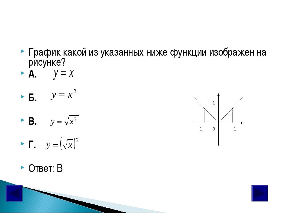 График какой из указанных ниже функции изображен на рисунке? А. Б. В. Г. Отве...