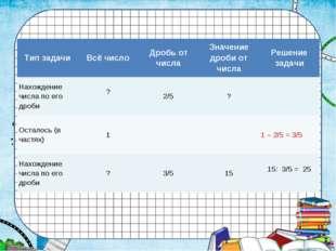 Тип задачиВсё числоДробь от числаЗначение дроби от числаРешение задачи На