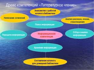 Поиск информации Информационная компетенция Древо компетенций «Литературное ч